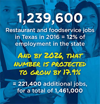 Texas Restaurant Foodservice Jobs